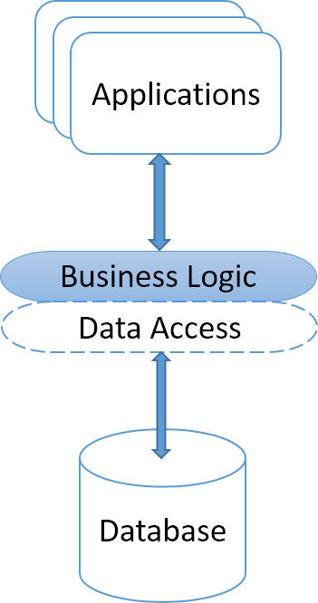 Business layer outside of database