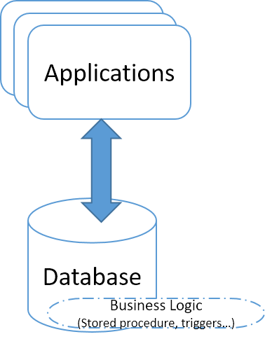 Using database as business layer